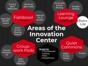 Areas of the Innovation Center