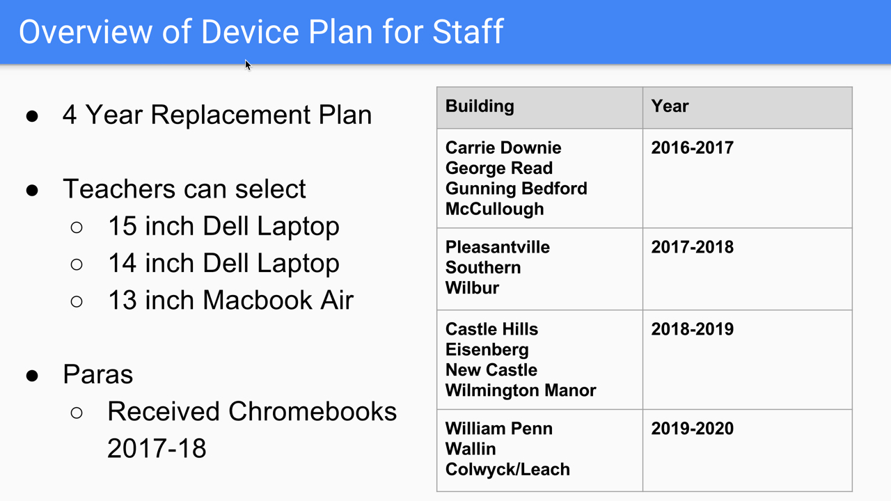 Device Plan for Staff